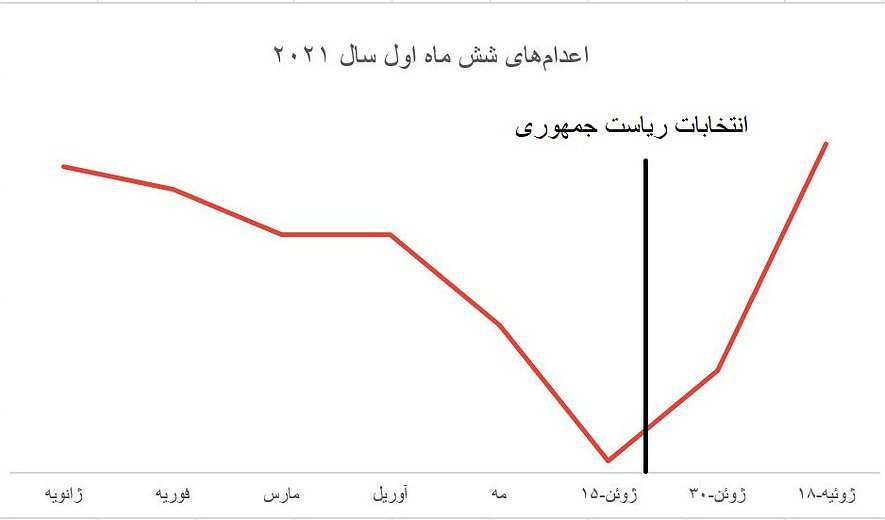 گزارش شش ماهه اعدام در ایران؛ ۳۸ اعدام در یک ماه پس ازانتخابات