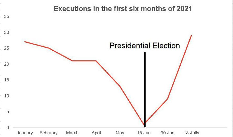 6 Month Report on the Death Penalty in Iran: 38 Executions in Month Following Elections