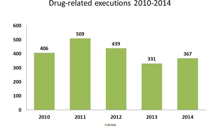 2052 Executions For Drug-Offences in the Last Five years in Iran