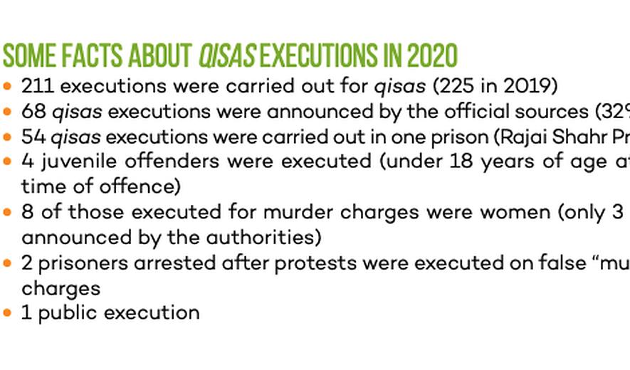 Iran Report 2020: Qisas Executions